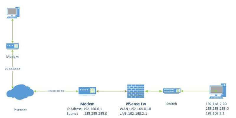 PortForwarding_Diagram