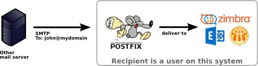 postfix_forward.fw