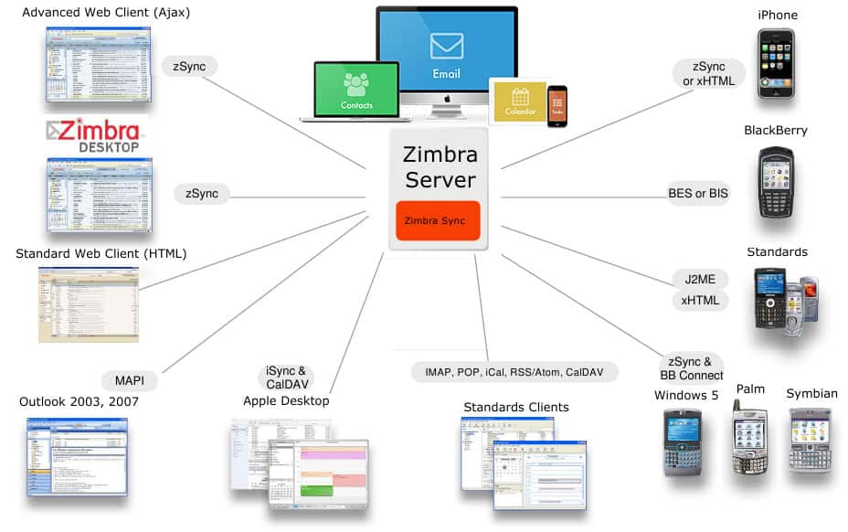 zimbra_devices