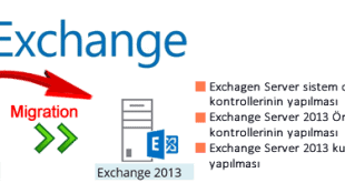 Exchange Migration Serisi 2007/2010–>2013 Bölüm-1 2