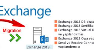 Exchange Migration Serisi 2007/2010–>2013 Bölüm-2 1