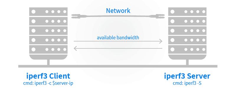 Jperf Network Bandwidth Test 9