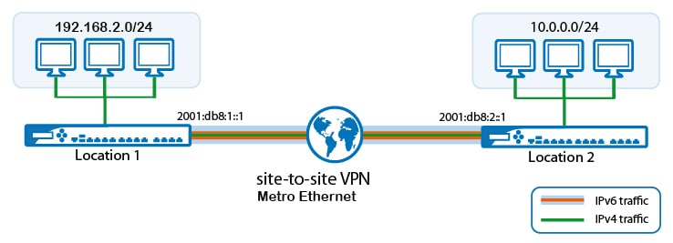 Iperf Tools Network Speed Testing 3