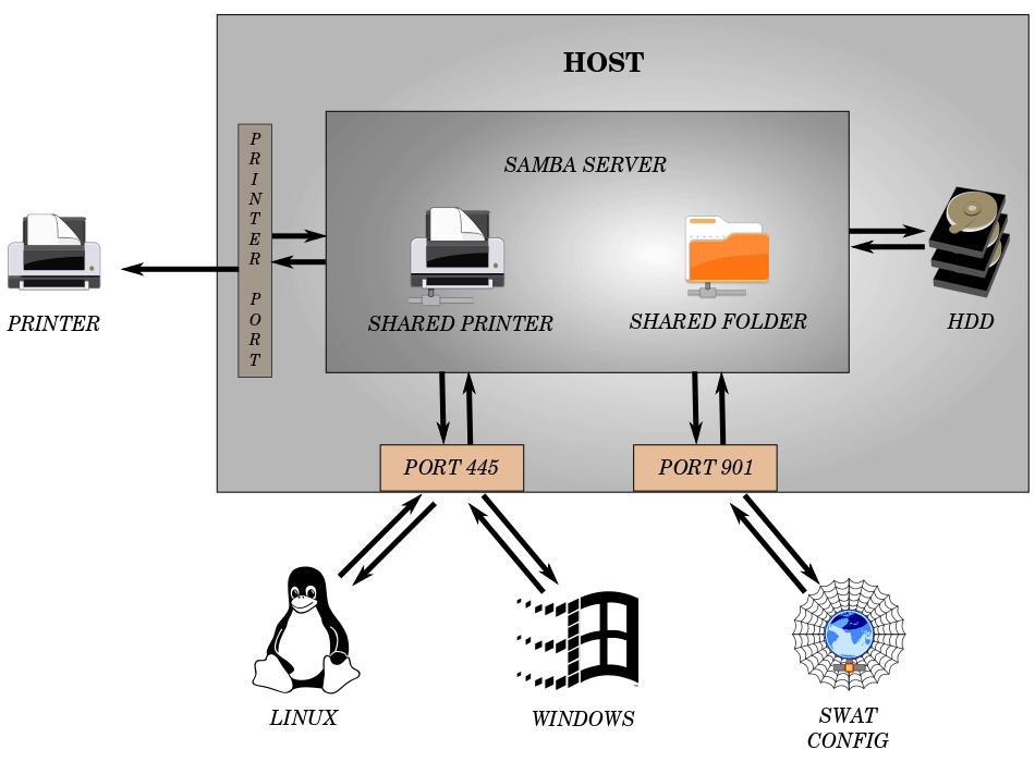 Samba topology
