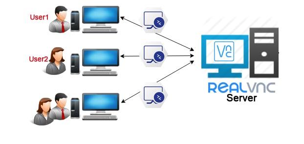 VNC Topology