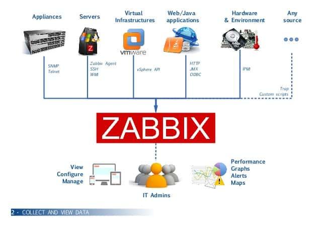 Centos 7 üzerine Zabbix 4.2 kurulumu 3