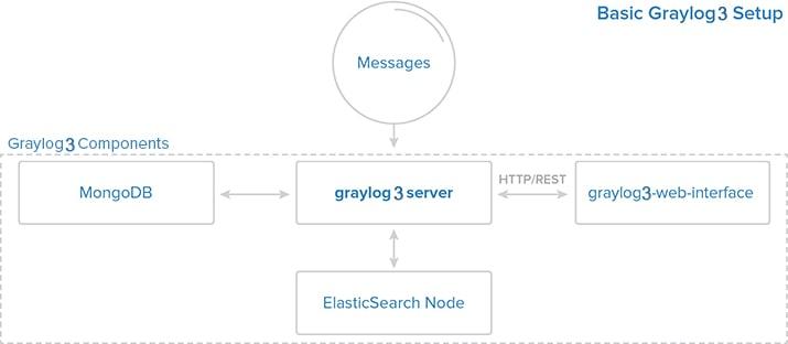 Centos 7 üzerine Graylog 3.0.2 Kurulumu 2