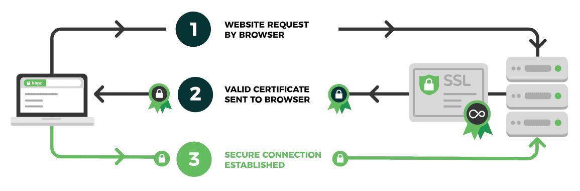 HTTPS, TLS ve SSL Nedir? HTTP2,HSTS Ne İşe Yararlar? 2
