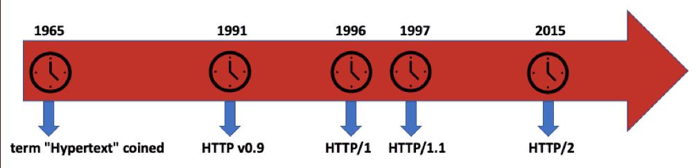 HTTPS, TLS ve SSL Nedir? HTTP2,HSTS Ne İşe Yararlar? 11