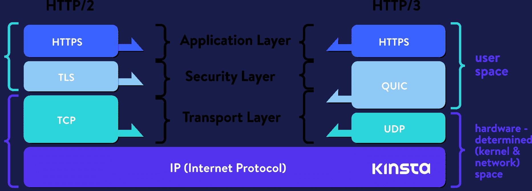 HTTP2 vs HTTP3 2