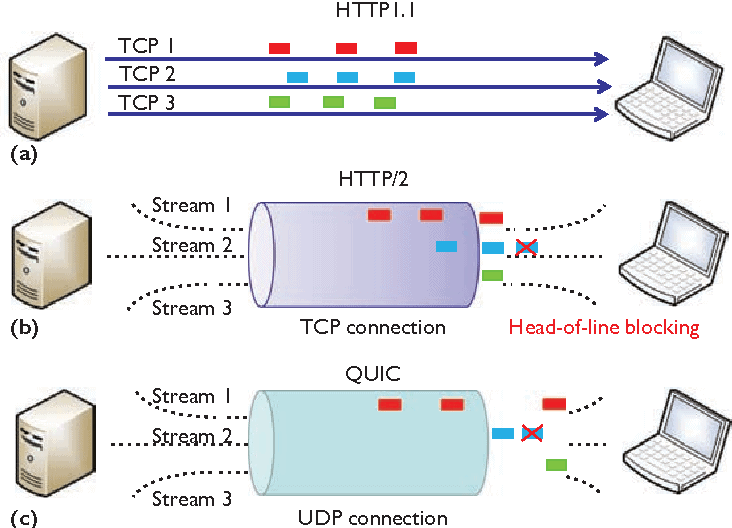 HTTP2 vs HTTP3 6