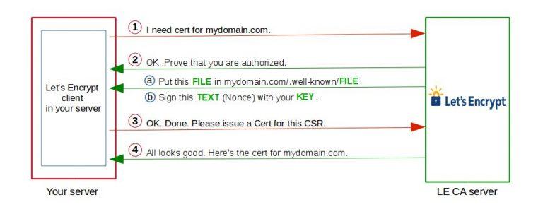Let's Encrypt  Nedir ? 3